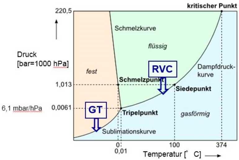 Diagrama del estado del agua: liofilizacion para la conservación de muestras
