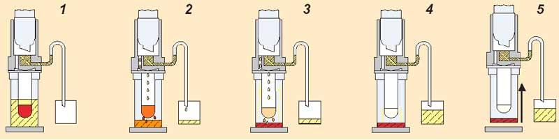 etapas-extraccion-soxtherm-c-gerhardt