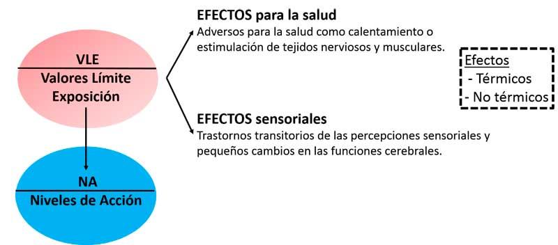 exposicion-humana-campos-electromagneticos-parte3-3
