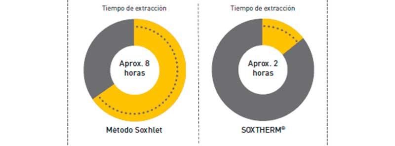 Extracción Rápida Soxtherm