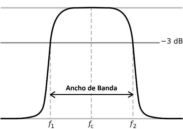 exposicion-campos-electromagneticos-ancho-banda