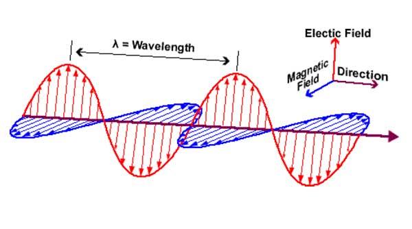 exposicion-campos-electromagneticos-frecuencia-senal-longitud-onda