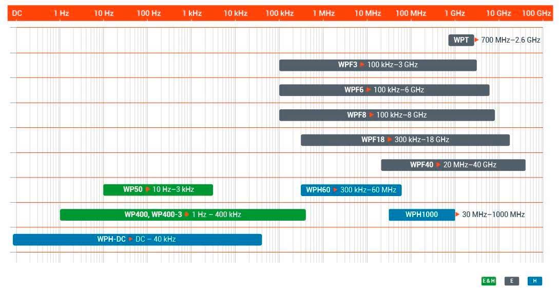 exposicion-campos-electromagneticos-mapa-sondas-segun-ancho-banda